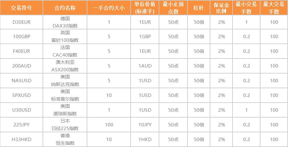 WeTrade FX 为您提供九种现货指数